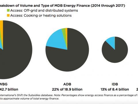 energy access graph